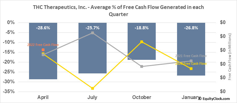 THC Therapeutics, Inc. (OTCMKT:THCT) Free Cash Flow Seasonality