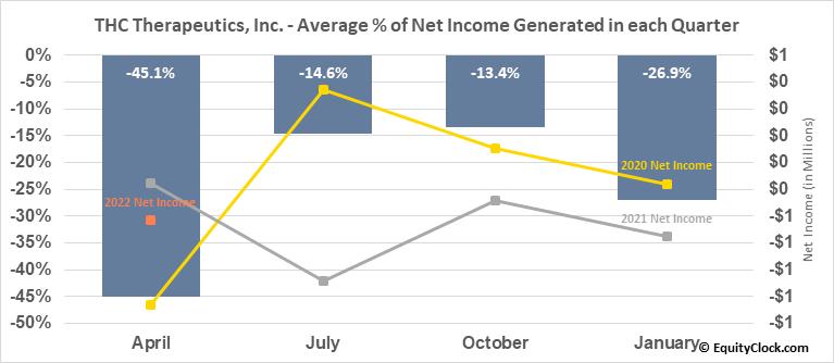THC Therapeutics, Inc. (OTCMKT:THCT) Net Income Seasonality