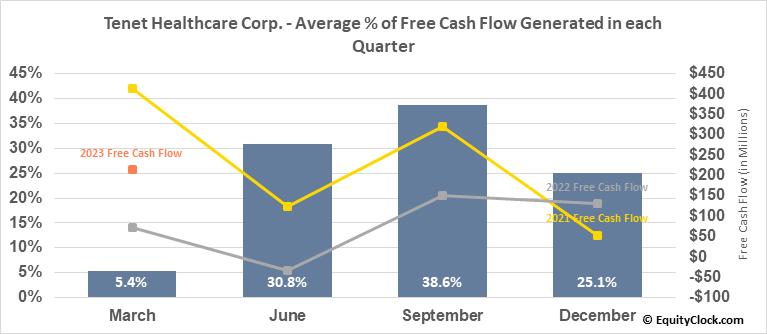 Tenet Healthcare Corp. (NYSE:THC) Free Cash Flow Seasonality