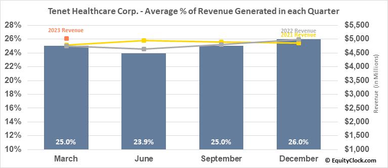 Tenet Healthcare Corp. (NYSE:THC) Revenue Seasonality