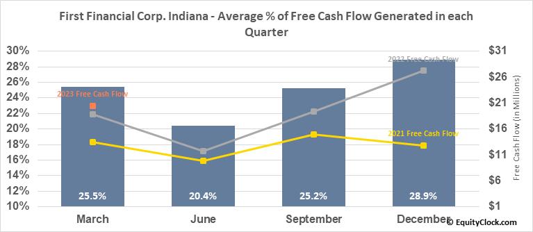 First Financial Corp. Indiana (NASD:THFF) Free Cash Flow Seasonality