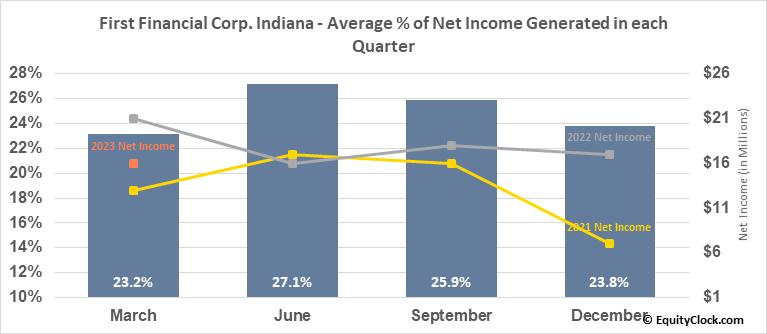 First Financial Corp. Indiana (NASD:THFF) Net Income Seasonality