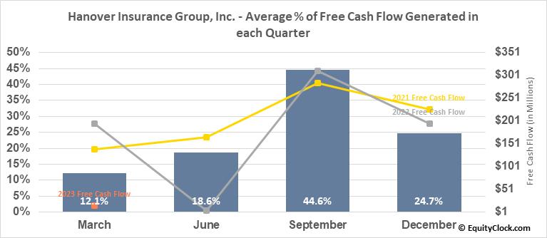 Hanover Insurance Group, Inc. (NYSE:THG) Free Cash Flow Seasonality