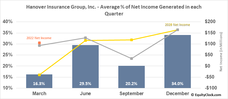 Hanover Insurance Group, Inc. (NYSE:THG) Net Income Seasonality