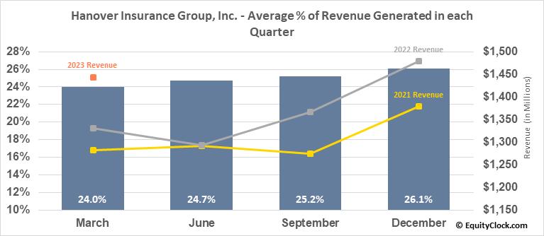 Hanover Insurance Group, Inc. (NYSE:THG) Revenue Seasonality