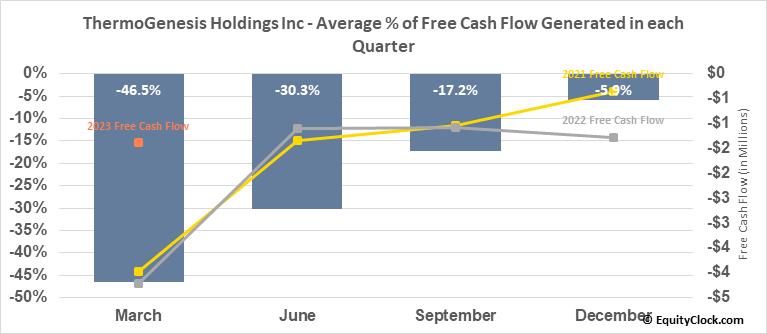 ThermoGenesis Holdings Inc (NASD:THMO) Free Cash Flow Seasonality