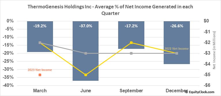 ThermoGenesis Holdings Inc (NASD:THMO) Net Income Seasonality