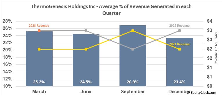 ThermoGenesis Holdings Inc (NASD:THMO) Revenue Seasonality