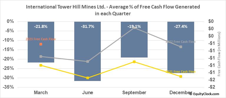 International Tower Hill Mines Ltd. (AMEX:THM) Free Cash Flow Seasonality