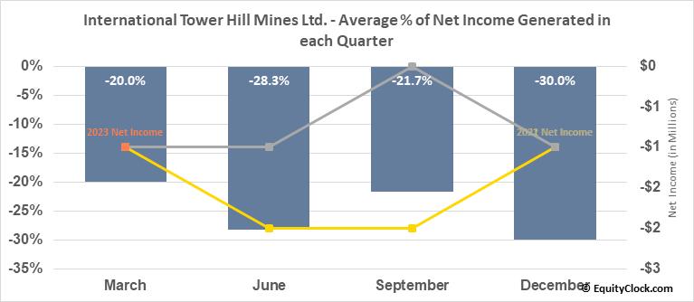 International Tower Hill Mines Ltd. (AMEX:THM) Net Income Seasonality