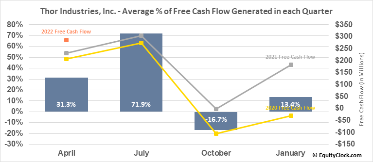 Thor Industries, Inc. (NYSE:THO) Free Cash Flow Seasonality