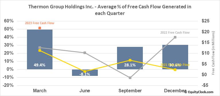 Thermon Group Holdings Inc. (NYSE:THR) Free Cash Flow Seasonality
