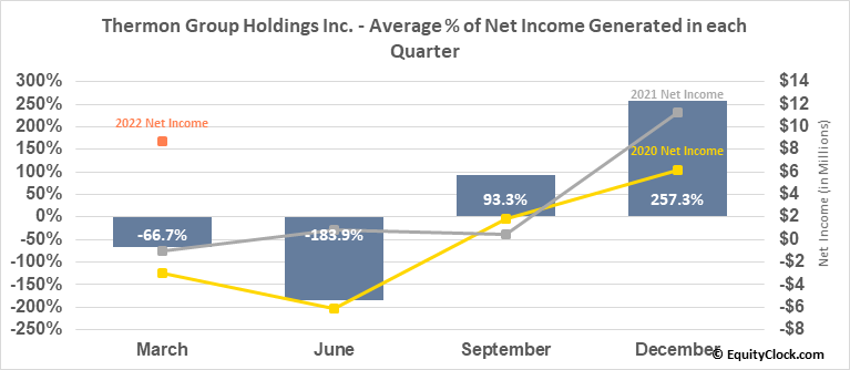 Thermon Group Holdings Inc. (NYSE:THR) Net Income Seasonality