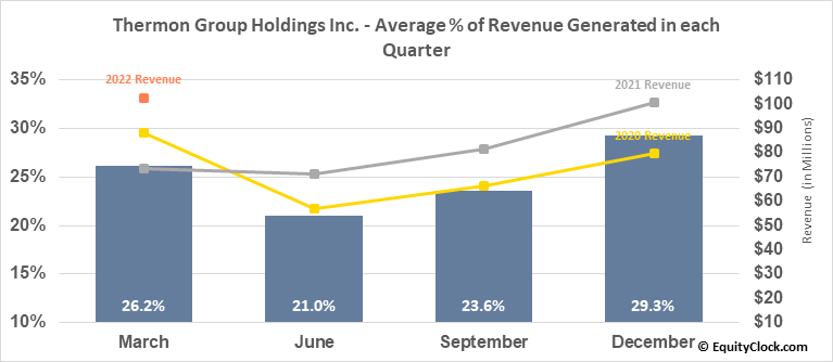 Thermon Group Holdings Inc. (NYSE:THR) Revenue Seasonality