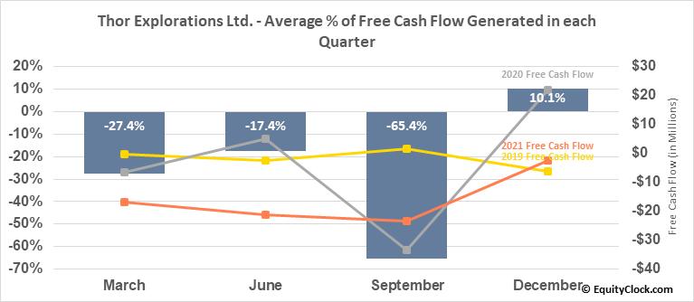 Thor Explorations Ltd. (TSXV:THX.V) Free Cash Flow Seasonality