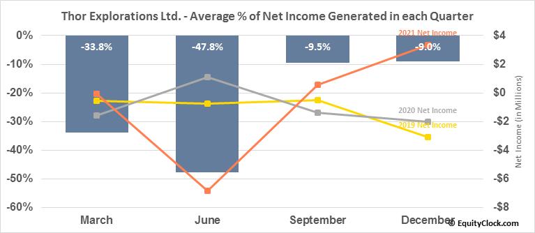 Thor Explorations Ltd. (TSXV:THX.V) Net Income Seasonality