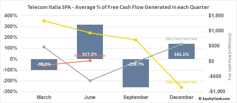 Telecom Italia SPA (OTCMKT:TIAIY) Free Cash Flow Seasonality