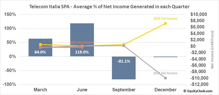 Telecom Italia SPA (OTCMKT:TIAIY) Net Income Seasonality