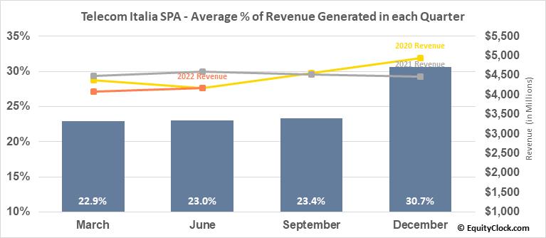 Telecom Italia SPA (OTCMKT:TIAIY) Revenue Seasonality