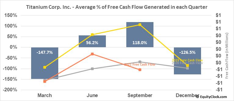 Titanium Corp. Inc. (TSXV:TIC.V) Free Cash Flow Seasonality