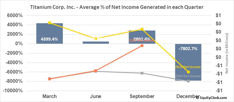 Titanium Corp. Inc. (TSXV:TIC.V) Net Income Seasonality