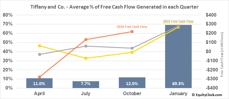 Tiffany and Co. (NYSE:TIF) Free Cash Flow Seasonality