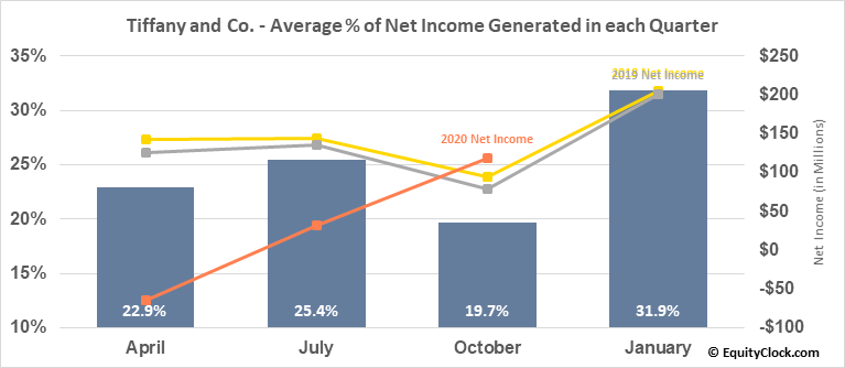 Tiffany and Co. (NYSE:TIF) Net Income Seasonality