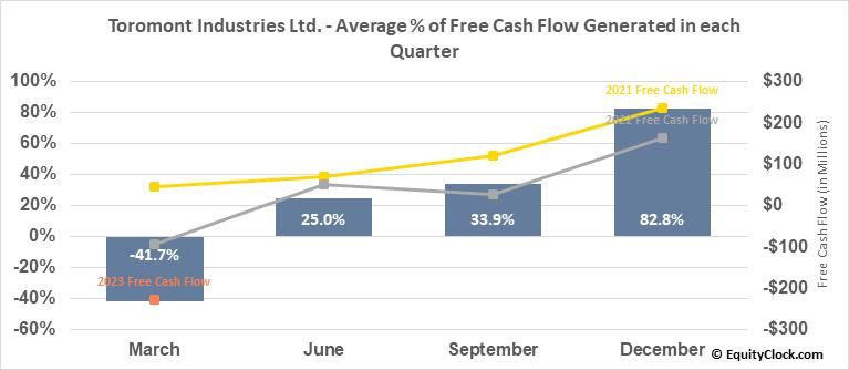 Toromont Industries Ltd. (TSE:TIH.TO) Free Cash Flow Seasonality