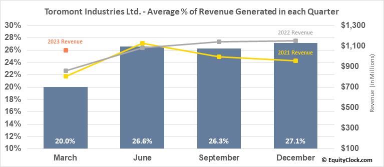 Toromont Industries Ltd. (TSE:TIH.TO) Revenue Seasonality