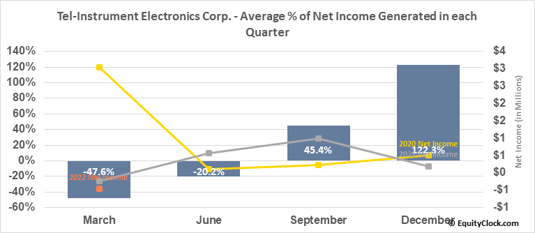 Tel-Instrument Electronics Corp. (OTCMKT:TIKK) Net Income Seasonality