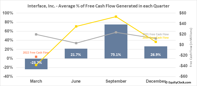 Interface, Inc. (NASD:TILE) Free Cash Flow Seasonality