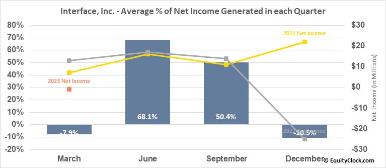 Interface, Inc. (NASD:TILE) Net Income Seasonality