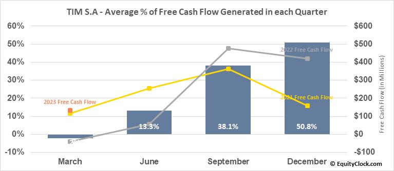 TIM S.A (NYSE:TIMB) Free Cash Flow Seasonality