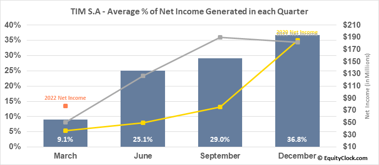 TIM S.A (NYSE:TIMB) Net Income Seasonality