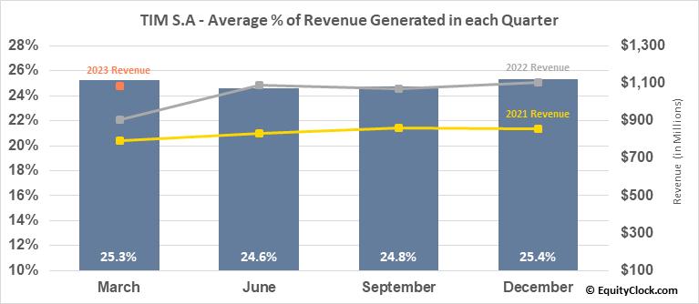 TIM S.A (NYSE:TIMB) Revenue Seasonality