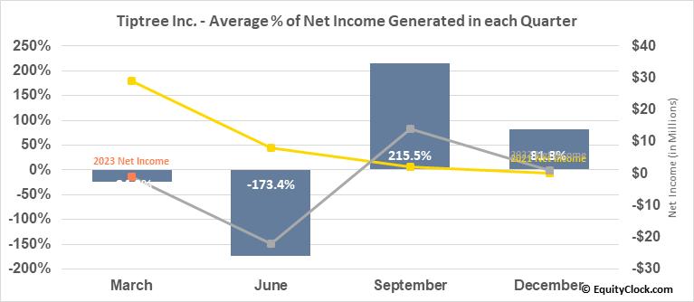 Tiptree Inc. (NASD:TIPT) Net Income Seasonality