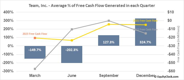 Team, Inc. (NYSE:TISI) Free Cash Flow Seasonality