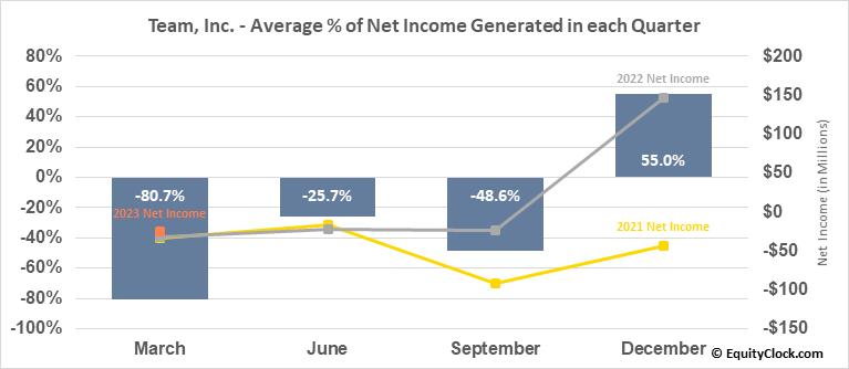 Team, Inc. (NYSE:TISI) Net Income Seasonality