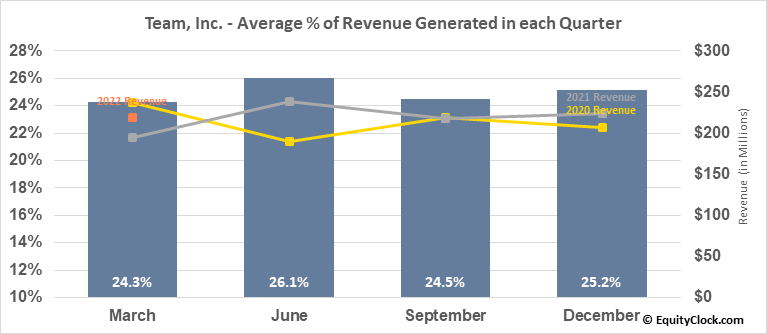 Team, Inc. (NYSE:TISI) Revenue Seasonality