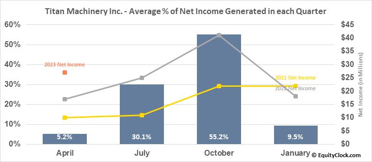 Titan Machinery Inc. (NASD:TITN) Net Income Seasonality
