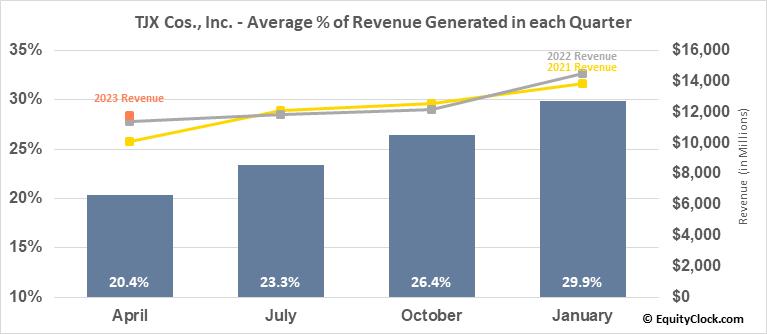 TJX Cos., Inc. (NYSE:TJX) Revenue Seasonality