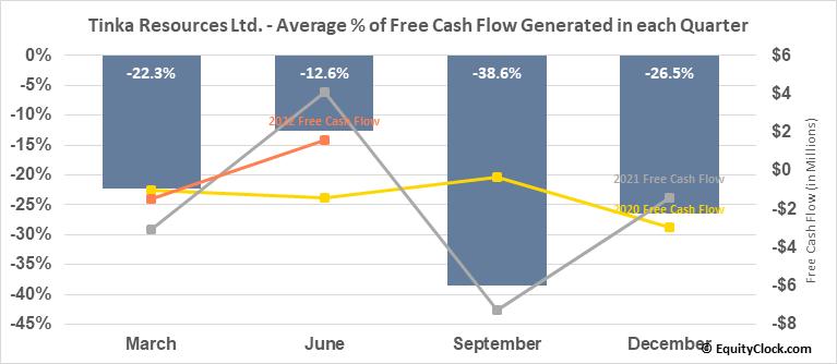 Tinka Resources Ltd. (TSXV:TK.V) Free Cash Flow Seasonality