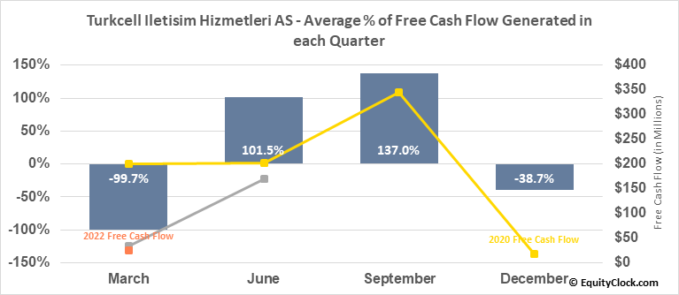 Turkcell Iletisim Hizmetleri AS (NYSE:TKC) Free Cash Flow Seasonality