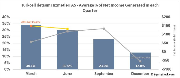 Turkcell Iletisim Hizmetleri AS (NYSE:TKC) Net Income Seasonality