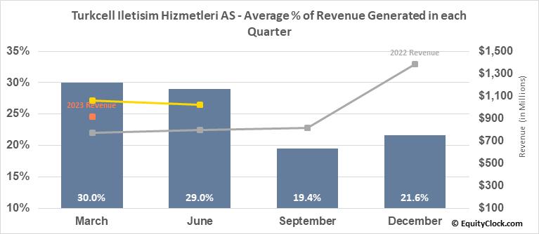 Turkcell Iletisim Hizmetleri AS (NYSE:TKC) Revenue Seasonality