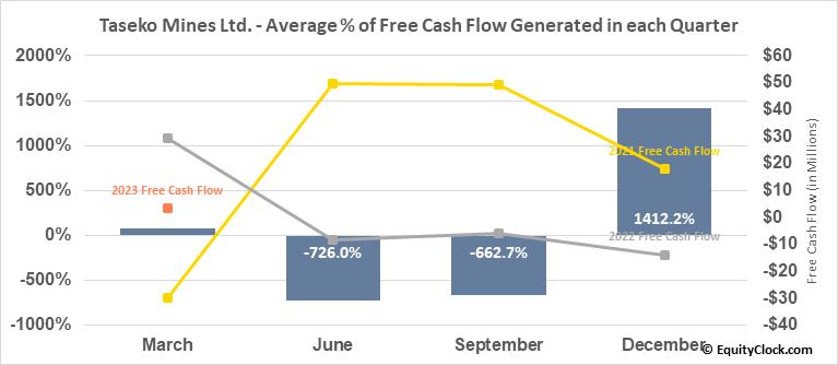 Taseko Mines Ltd. (TSE:TKO.TO) Free Cash Flow Seasonality