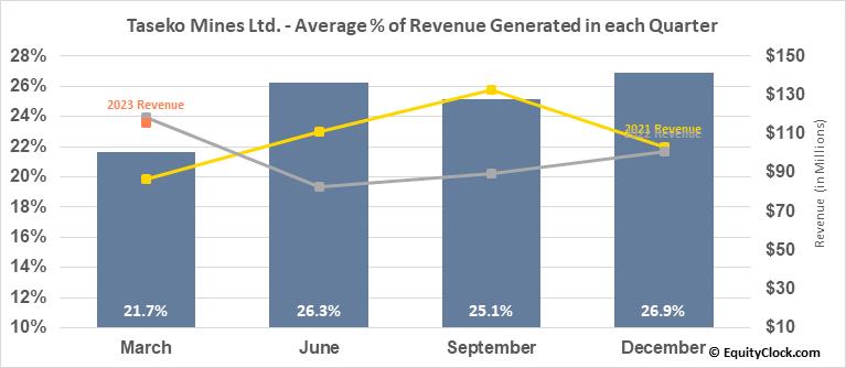 Taseko Mines Ltd. (TSE:TKO.TO) Revenue Seasonality