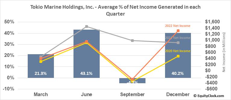 Tokio Marine Holdings, Inc. (OTCMKT:TKOMY) Net Income Seasonality
