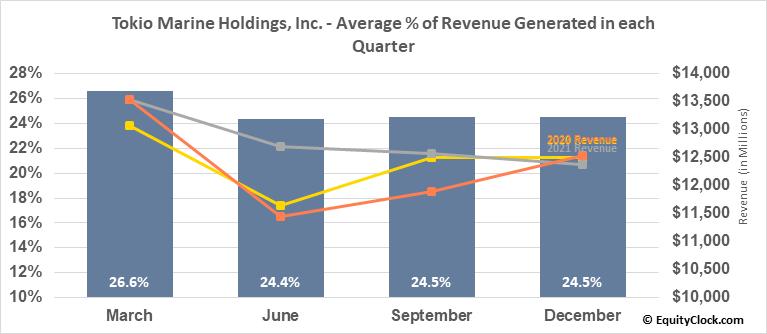 Tokio Marine Holdings, Inc. (OTCMKT:TKOMY) Revenue Seasonality