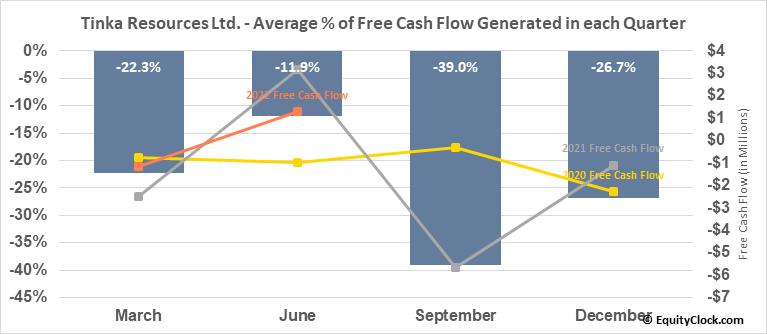 Tinka Resources Ltd. (OTCMKT:TKRFF) Free Cash Flow Seasonality